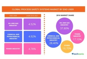 Global ProcessSafety Systems Market